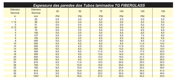Tabela de Bar x PSI